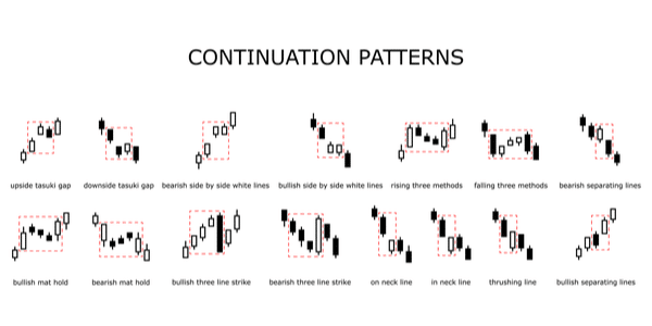 forex chart patterns
