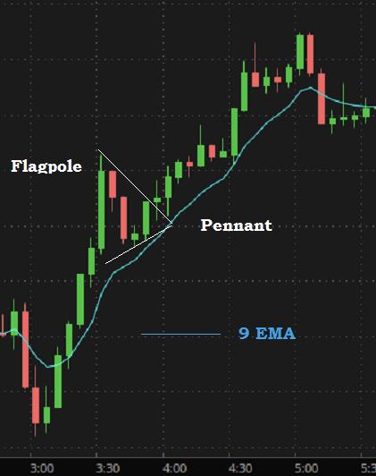 pennant (chart patterns)
