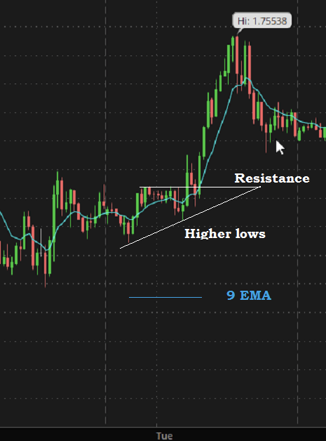 asending triangle chart pattern