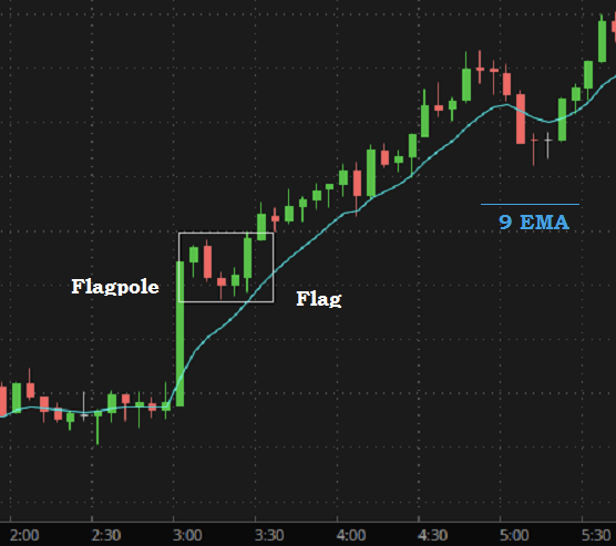 flags (chart patterns)