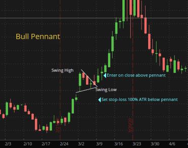 Swing Trading Strategies: Bull Pennant