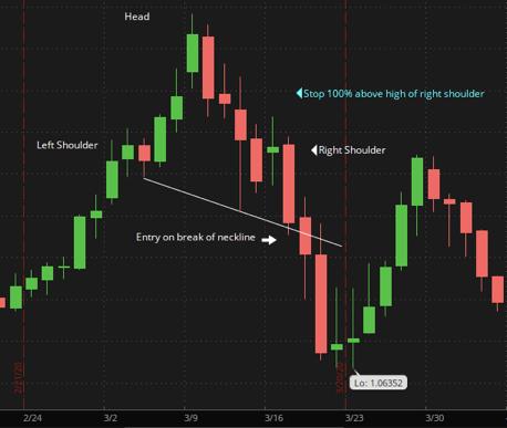 Swing Trading Strategies:  Head and Shoulders