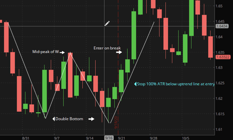 Double top and double bottom chart pattern.