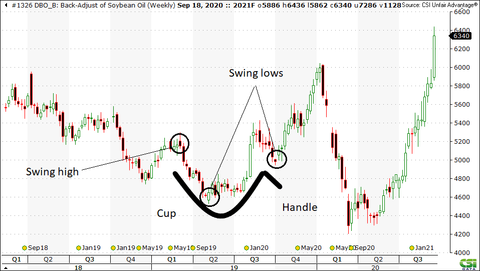 Swing trading strategy cup and handle pattern